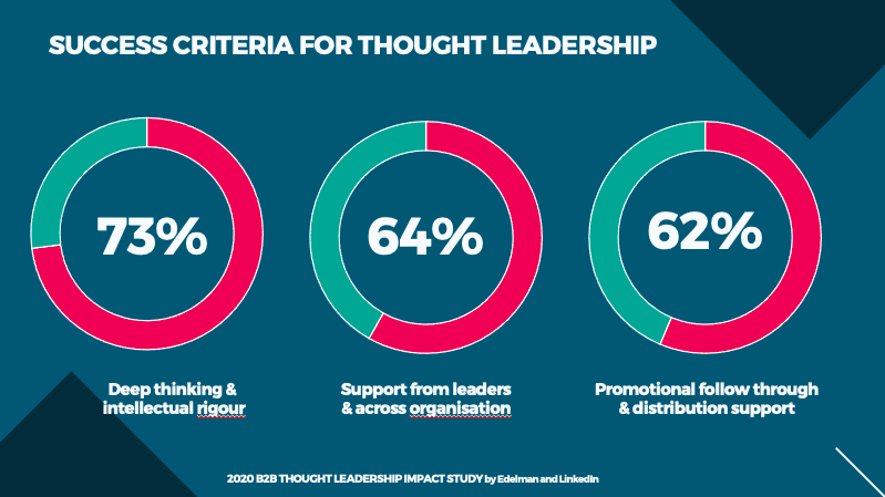 Data for what is believed to make excellent thought leadership